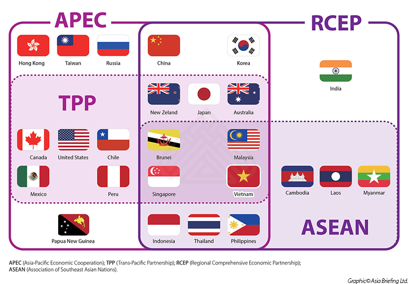 china asean fta research The asean-china fta: manufacturer associations' views on impacts to the asean textile and clothing sector 91 the acfta was planned to supposedly generate a win-win.