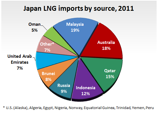 Natural Gas Imports To Mexico