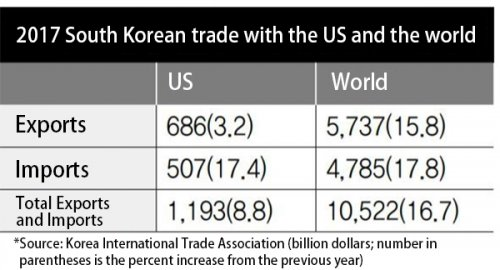 Trump's imposition of trade barriers rendering the KORUS FTA